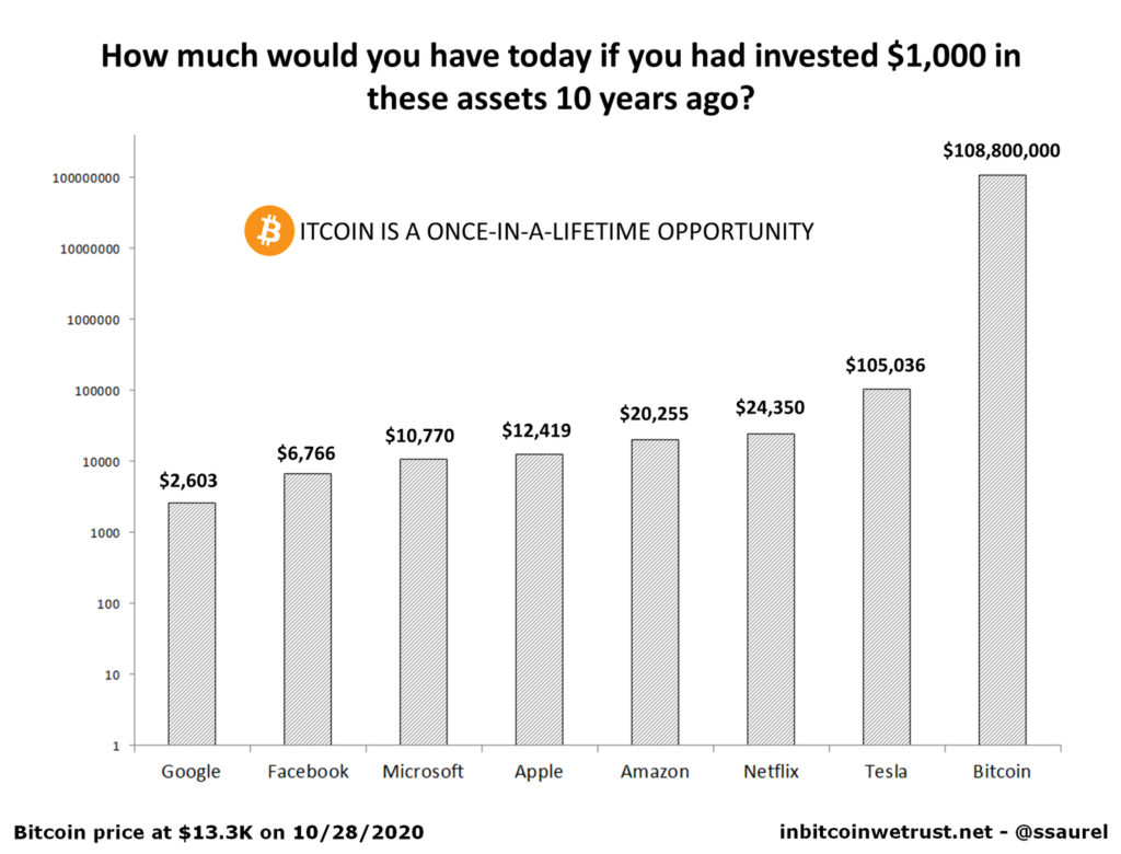 Bitcoin is a once-in-a-lifetime opportunity