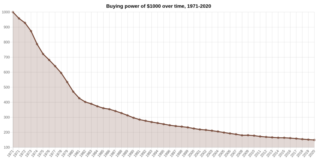 Buying power of $1,000 over time, 1971-2020