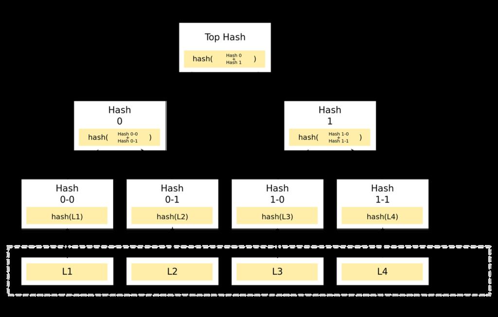 Merkle Tree sample on the Bitcoin Blockchain